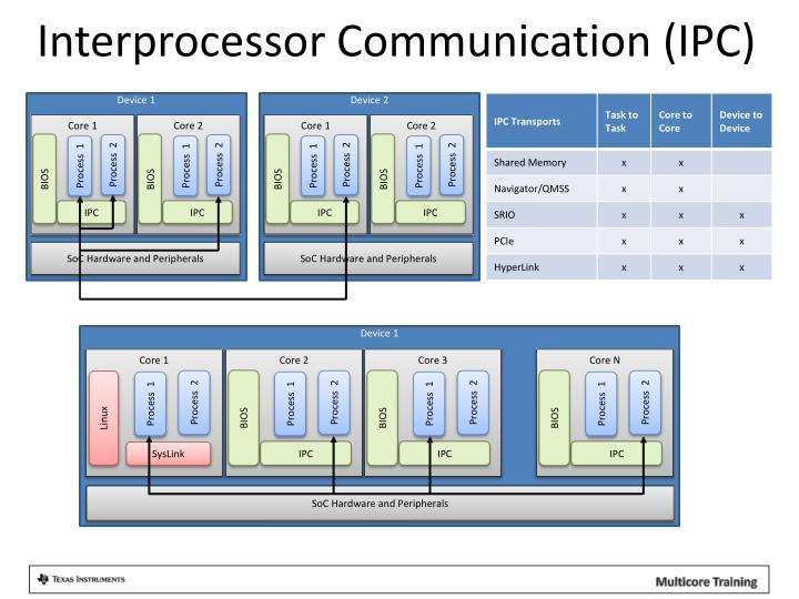 Interprocessor Communication (IPC)