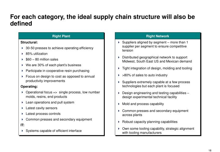 For each category, the ideal supply chain structure will also be defined