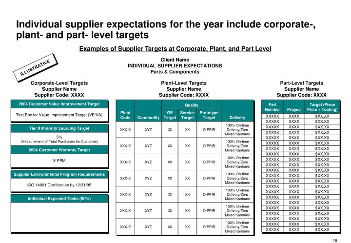 Individual supplier expectations for the year include corporate-, plant- and part- level targets