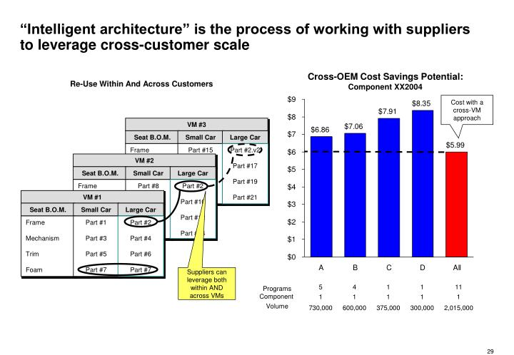 """""""Intelligent architecture"""" is the process of working with suppliers to leverage cross-customer scale"""