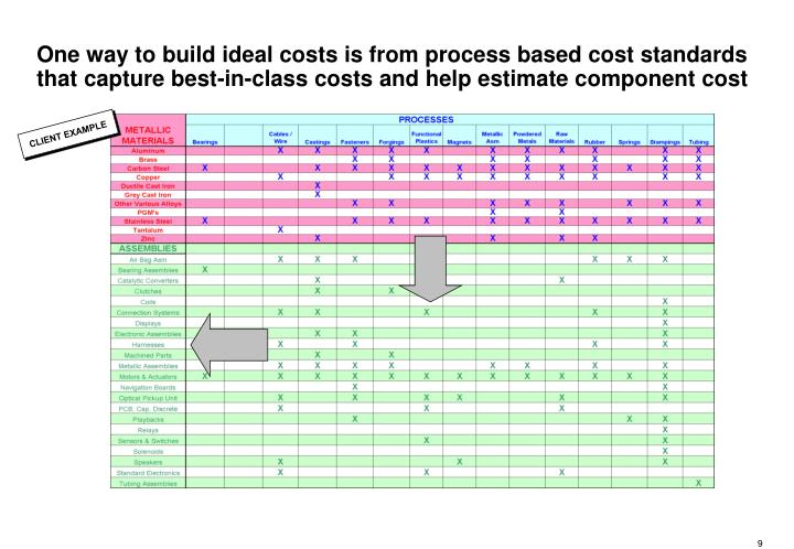 One way to build ideal costs is from process based cost standards that capture best-in-class costs and help estimate component cost
