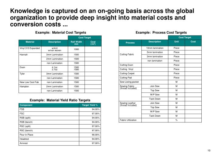 Knowledge is captured on an on-going basis across the global organization to provide deep insight into material costs and conversion costs ...