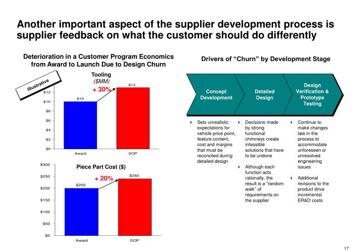 Another important aspect of the supplier development process is supplier feedback on what the customer should do differently