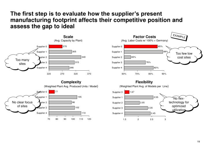 The first step is to evaluate how the supplier's present manufacturing footprint affects their competitive position and assess the gap to ideal