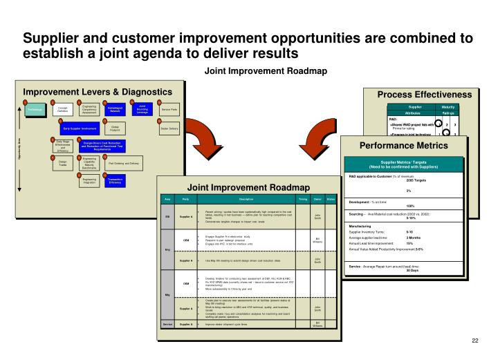 Supplier Metrics/ Targets
