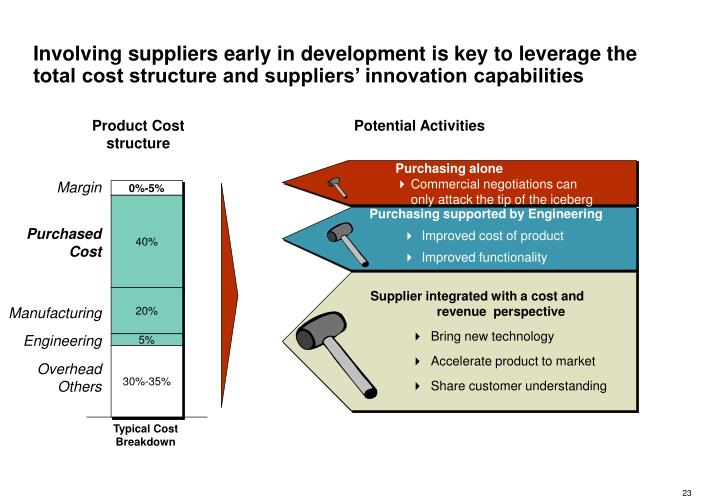 Involving suppliers early in development is key to leverage the total cost structure and suppliers' innovation capabilities