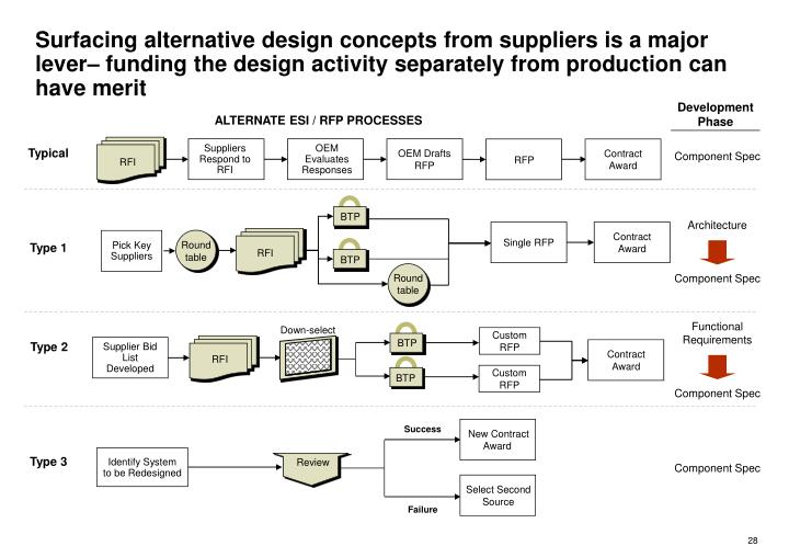 Suppliers Respond to RFI