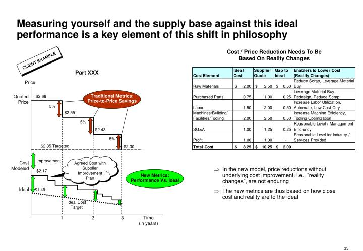 Measuring yourself and the supply base against this ideal performance is a key element of this shift in philosophy