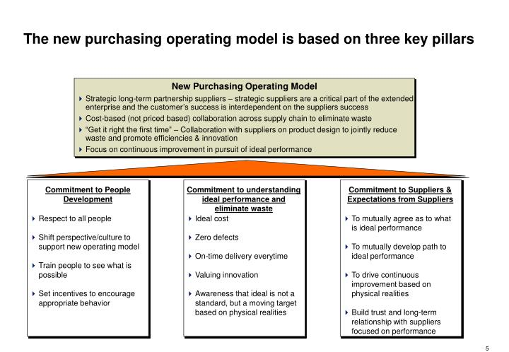 The new purchasing operating model is based on three key pillars