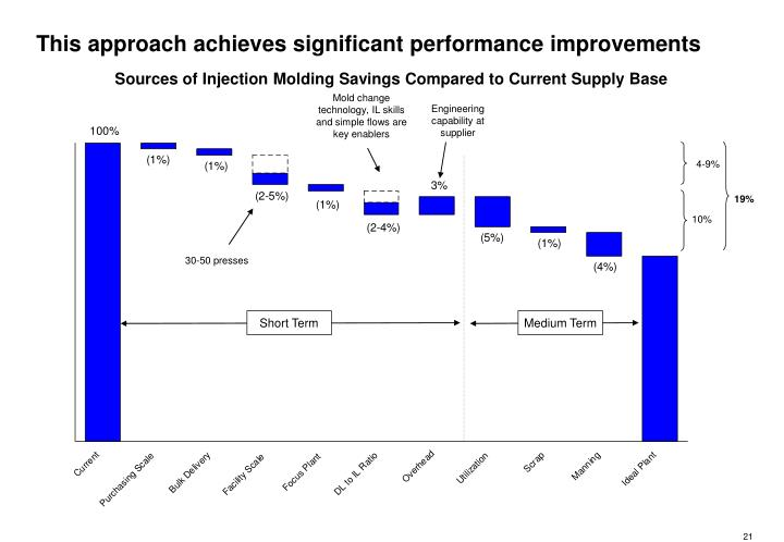 This approach achieves significant performance improvements