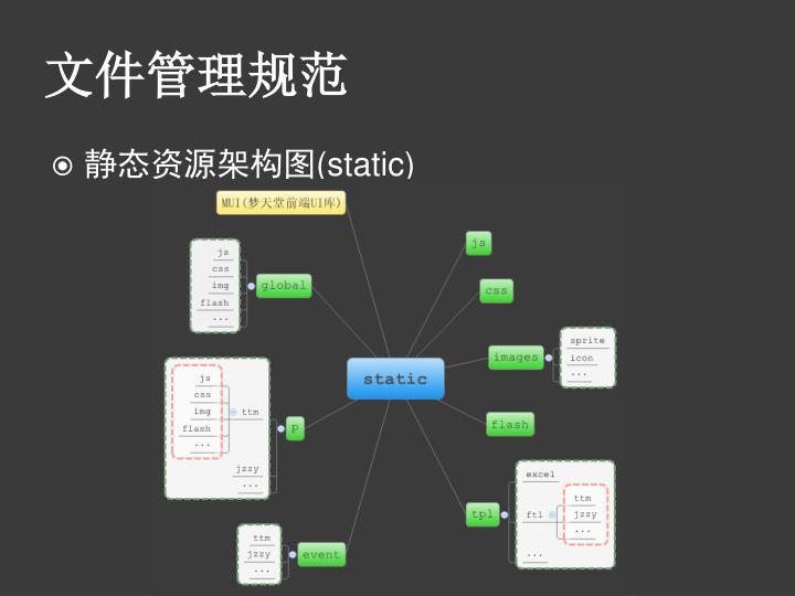 文件管理规范