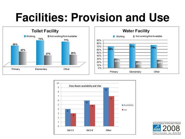 Facilities: Provision and Use