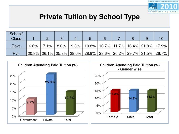 Private Tuition by School Type