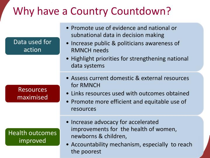 Why have a Country Countdown?