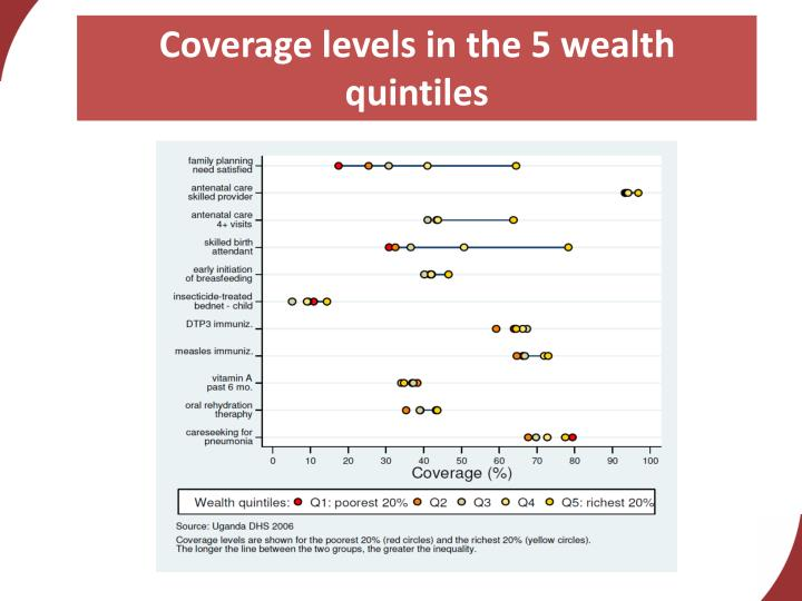 Coverage levels in the 5 wealth quintiles