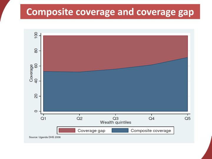 Composite coverage and coverage gap