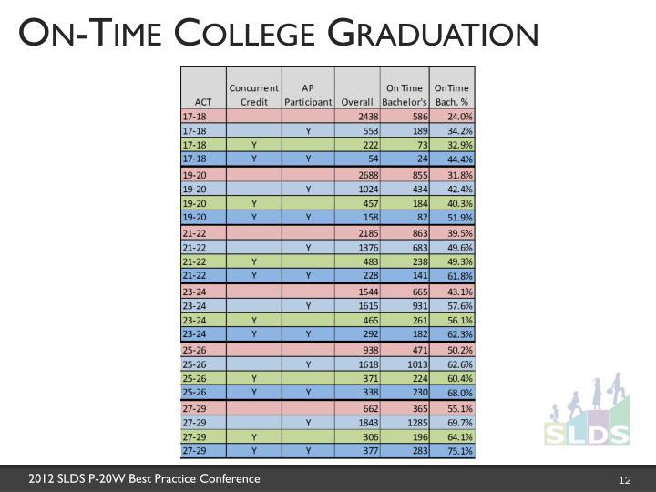 On-Time College Graduation