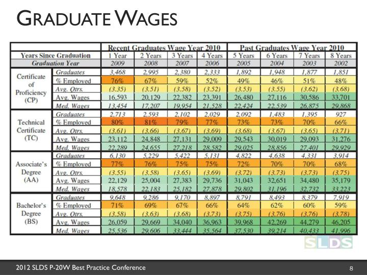Graduate Wages