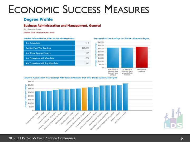 Economic Success Measures