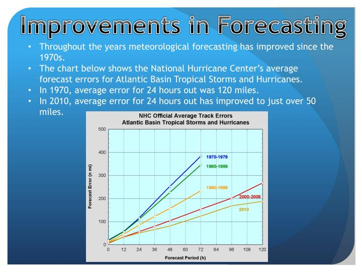 Improvements in Forecasting