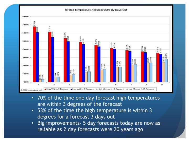 70% of the time one day forecast high temperatures are within 3 degrees of the forecast