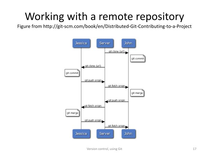 Working with a remote repository