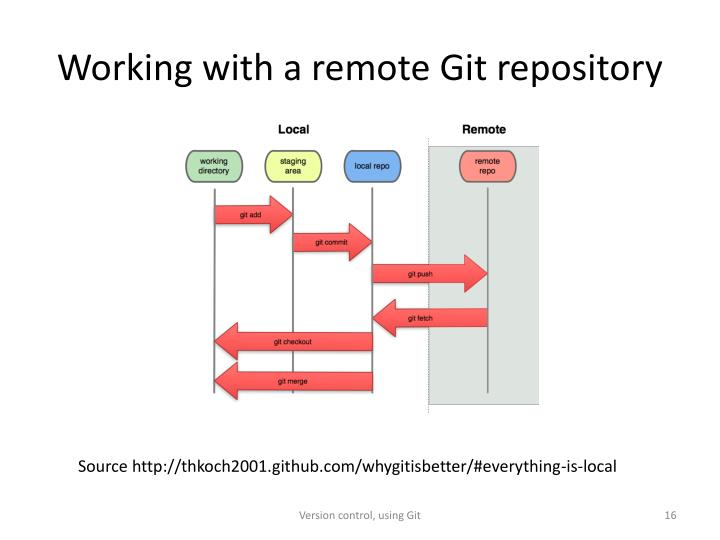 Working with a remote Git repository