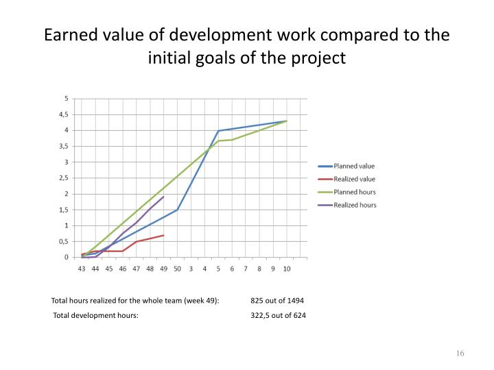 Earned value of development work compared to the initial goals of the project