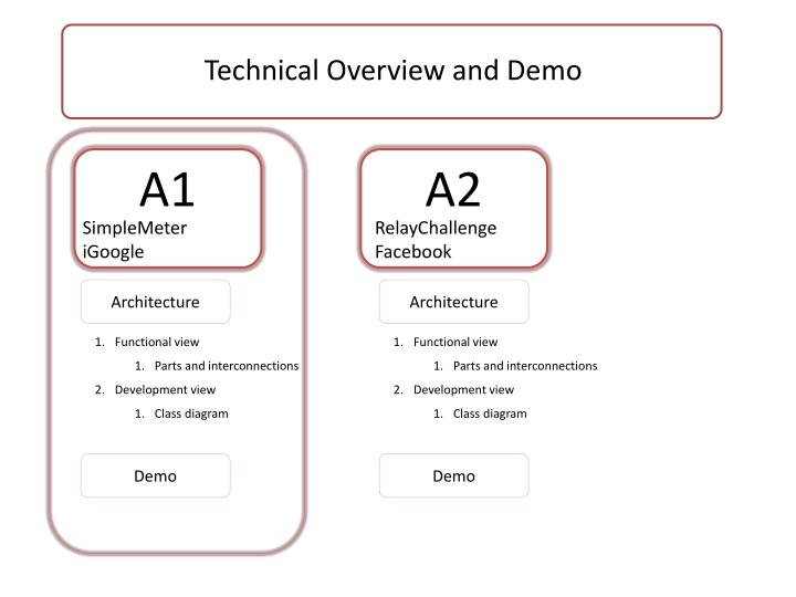 Technical Overview and Demo