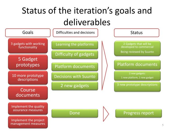Status of the iteration's goals and deliverables
