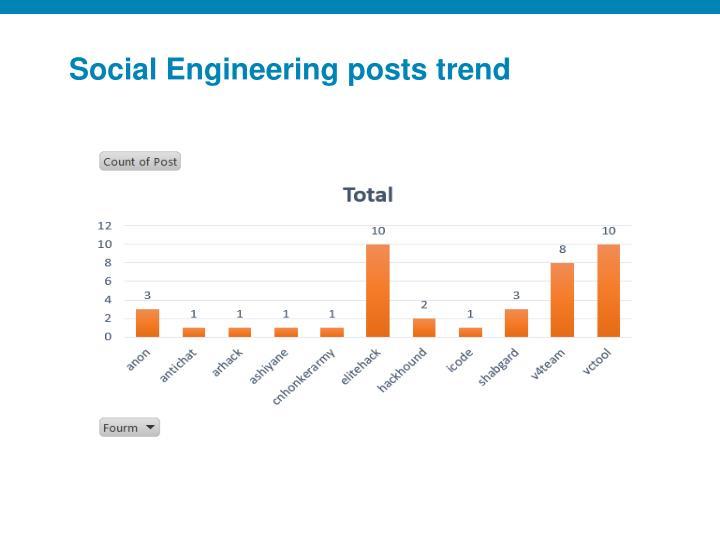 Social Engineering posts