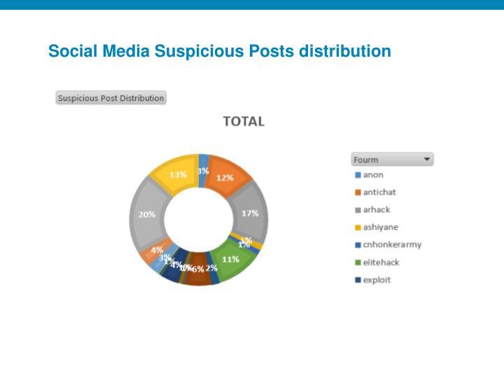 Social Media Suspicious Posts distribution
