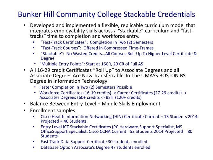 Bunker Hill Community