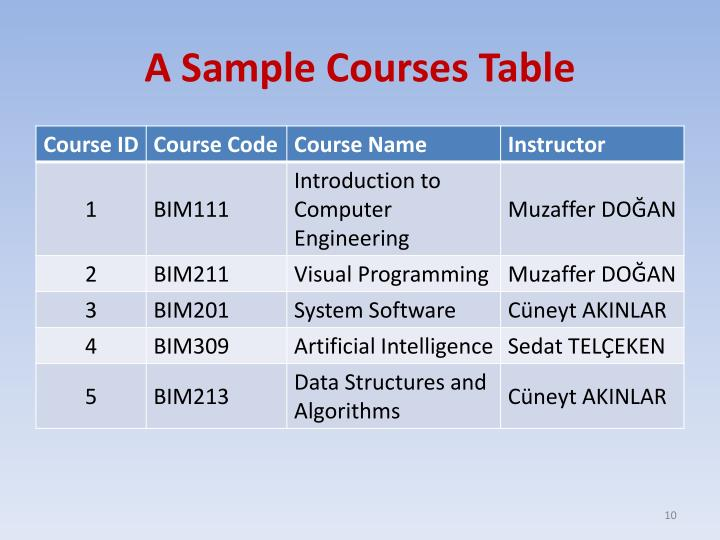 A Sample Courses Table