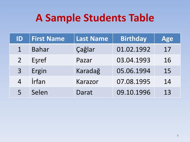 A Sample Students Table