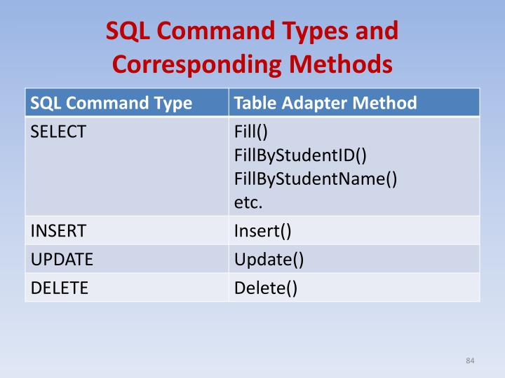 SQL Command Types and Corresponding Methods