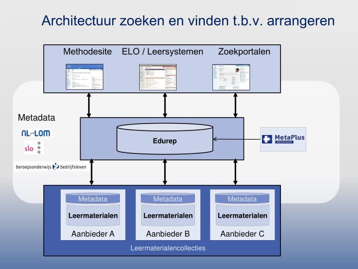 Architectuur zoeken en vinden t.b.v. arrangeren