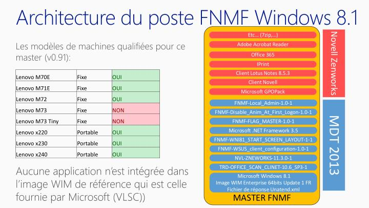 Ppt fnmf formation mdt 2013 powerpoint presentation id for Windows 8 architecture