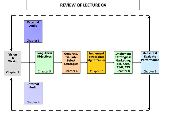 Review of lecture 04