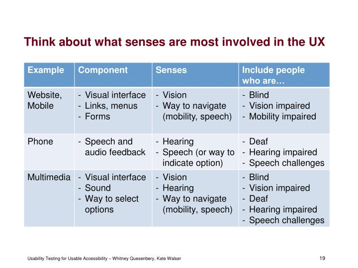 Think about what senses are most involved in the UX