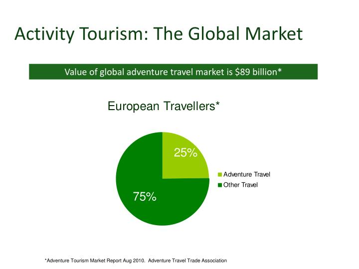 Activity Tourism: The Global Market