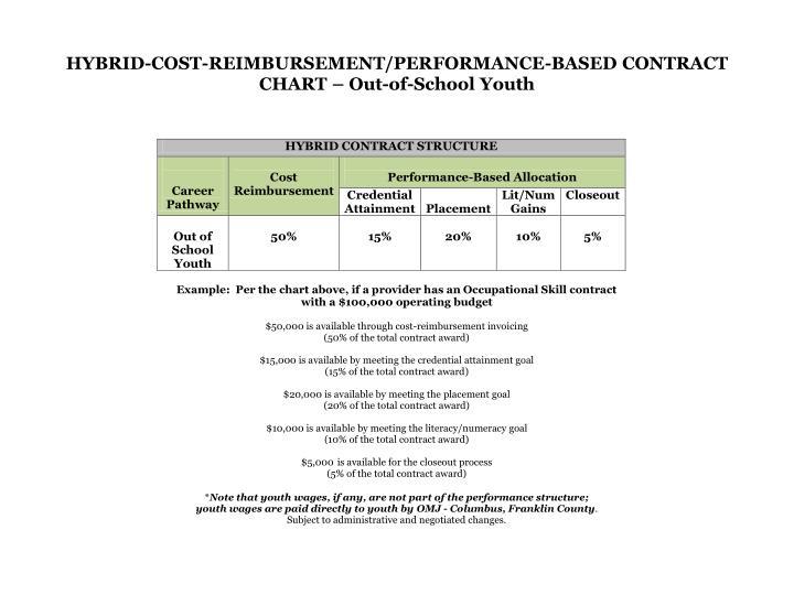 HYBRID-COST-REIMBURSEMENT/PERFORMANCE-BASED