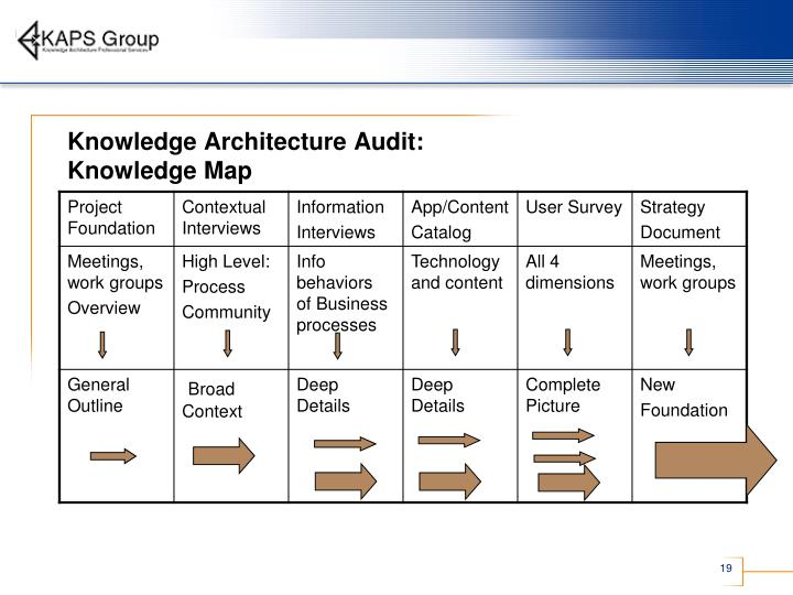 Knowledge Architecture Audit: