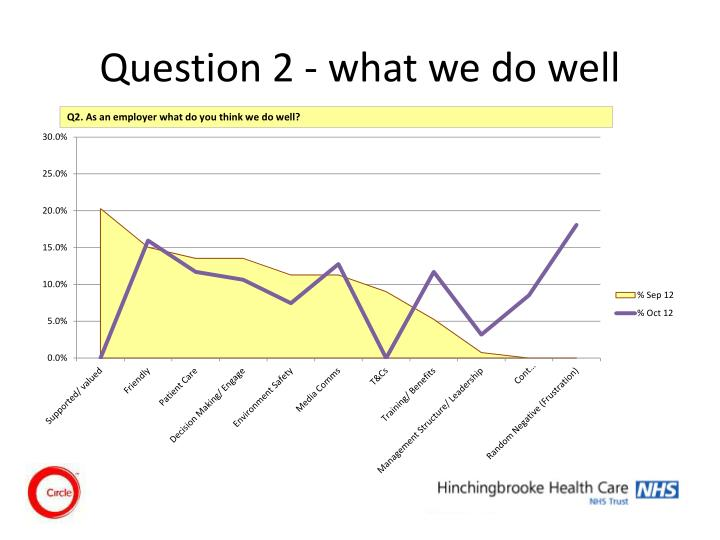 Question 2 - what we do well