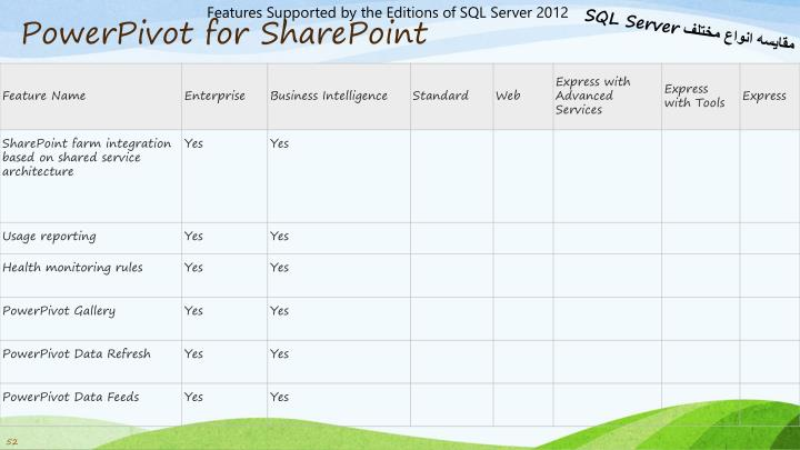 Features Supported by the Editions of SQL Server 2012
