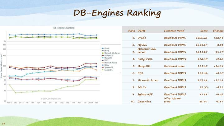 DB-Engines Ranking