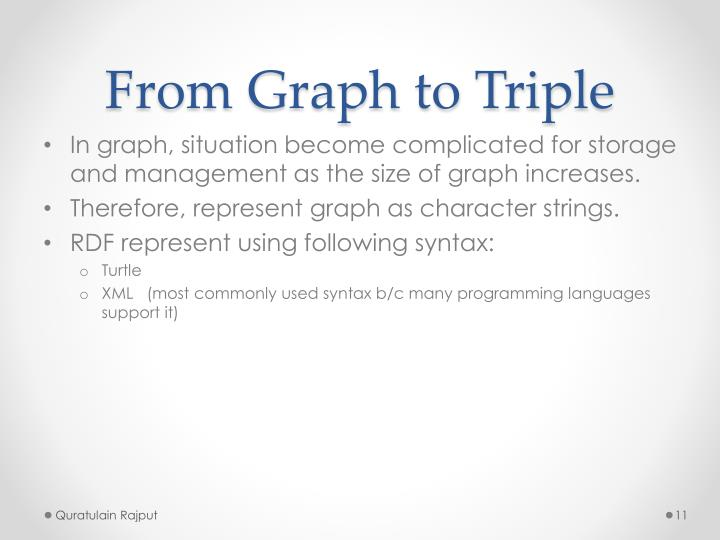 From Graph to Triple