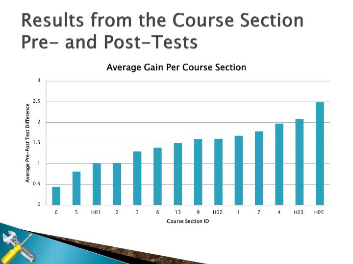 Results from the Course Section Pre- and Post-Tests