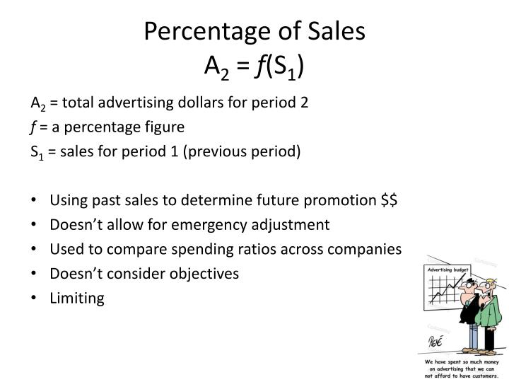 Percentage of Sales