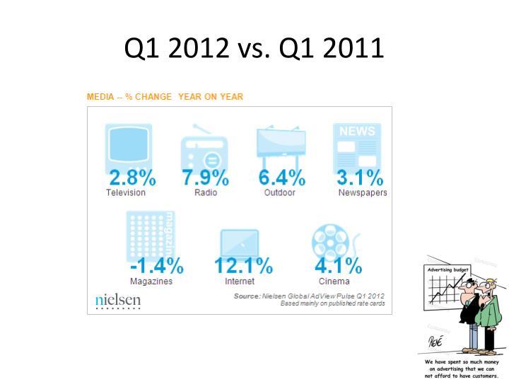 Q1 2012 vs. Q1 2011